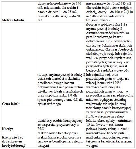 tabela MdM a RnS